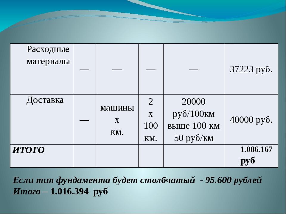 Если тип фундамента будет столбчатый - 95.600 рублей Итого – 1.016.394 руб Ра...
