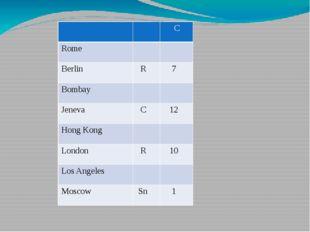 C Rome Berlin R 7 Bombay Jeneva C 12 HongKong London R 10 Los Angeles Moscow
