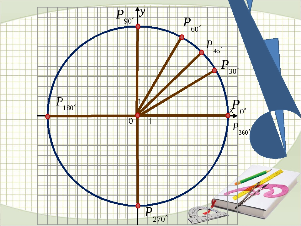 Синус угла определяется как ордината точки Косинус — абсцисса точки Тангенс –...