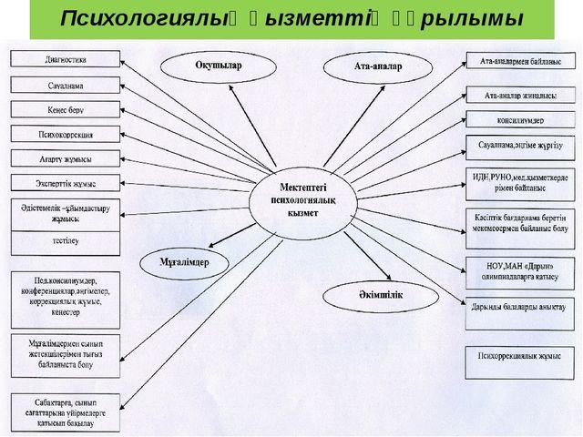 Психологиялық қызметтің құрылымы