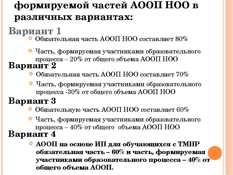 Вариант 1 Обязательная часть АООП НОО составляет 80% Часть, формируемая участ...