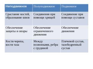Неподвижное Полуподвижное Подвижное Срастание костей, образование швов Соедин