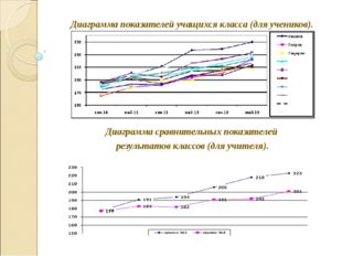 Диаграмма показателей учащихся класса (для учеников). Диаграмма сравнительны