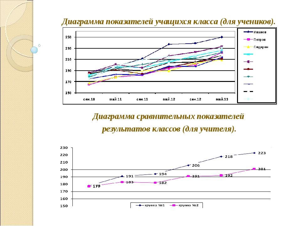 Диаграмма показателей учащихся класса (для учеников). Диаграмма сравнительны...