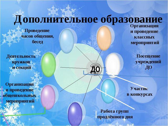 Дополнительное образование ДО Проведение часов общения, бесед Деятельность кр...