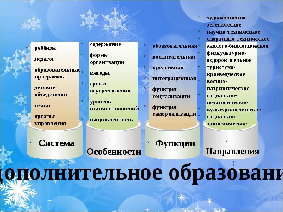 Система Особенности Функции Направления дополнительное образование ребёнок п...