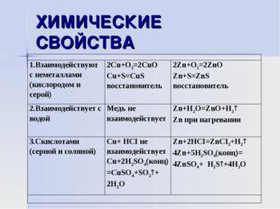 ХИМИЧЕСКИЕ СВОЙСТВА  1.Взаимодействуют с неметаллами (кислородом и серой)2