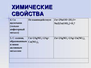 ХИМИЧЕСКИЕ СВОЙСТВА 4. Со щелочами (только амфотерный металл)Не взаимодейств