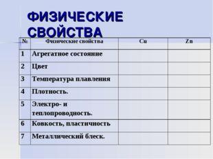 ФИЗИЧЕСКИЕ СВОЙСТВА №Физические свойстваСuZn 1Агрегатное состояние 2