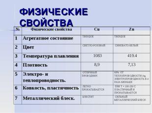 ФИЗИЧЕСКИЕ СВОЙСТВА №Физические свойстваСuZn 1Агрегатное состояниеТВЕРД