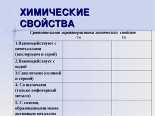ХИМИЧЕСКИЕ СВОЙСТВА Сравнительная характеристика химических свойств Cu Zn 1.