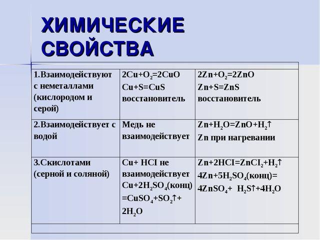 ХИМИЧЕСКИЕ СВОЙСТВА  1.Взаимодействуют с неметаллами (кислородом и серой)2...