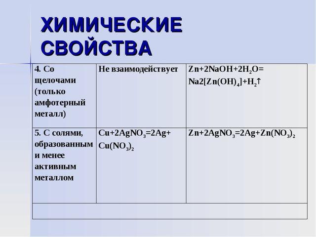 ХИМИЧЕСКИЕ СВОЙСТВА 4. Со щелочами (только амфотерный металл)Не взаимодейств...