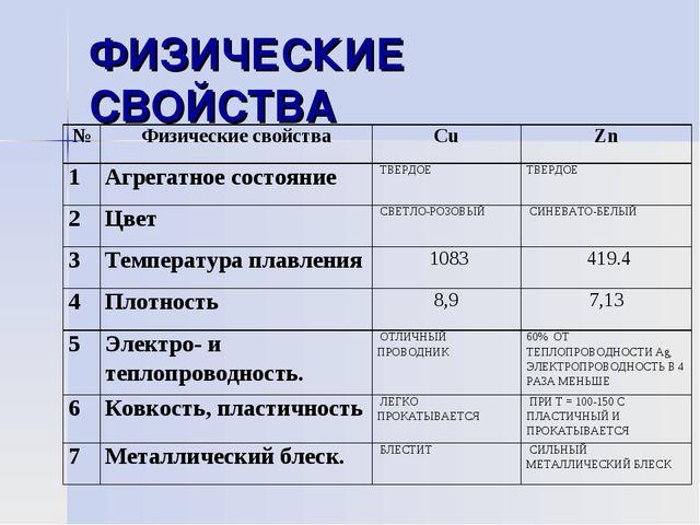 ФИЗИЧЕСКИЕ СВОЙСТВА №Физические свойстваСuZn 1Агрегатное состояниеТВЕРД...