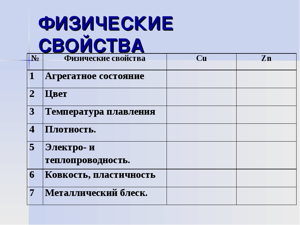 ФИЗИЧЕСКИЕ СВОЙСТВА №Физические свойстваСuZn 1Агрегатное состояние 2...