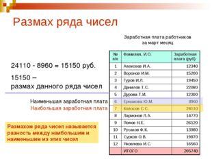 Размах ряда чисел Заработная плата работников за март месяц Наименьшая зарабо