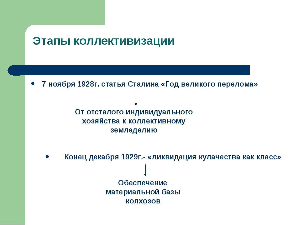Этапы коллективизации 7 ноября 1928г. статья Сталина «Год великого перелома»...