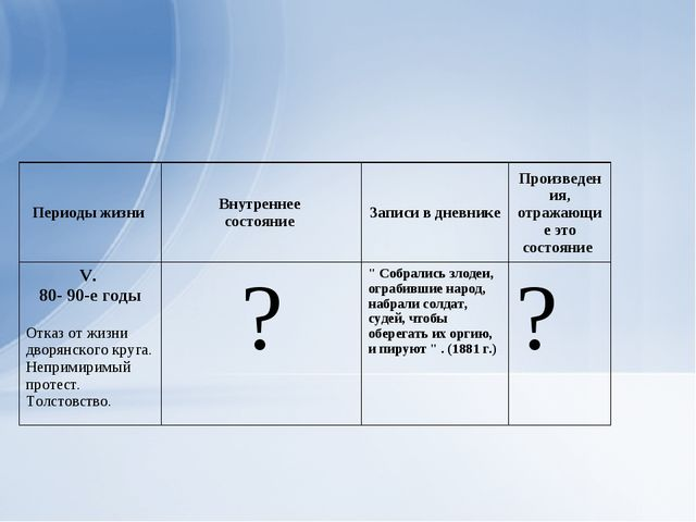Периоды жизни Внутреннее состояние Записи в дневнике Произведения, отражаю...