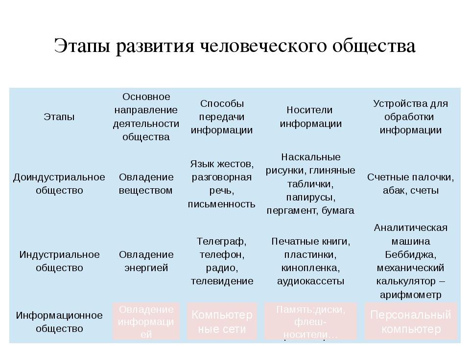 Этапы развития человеческого общества Овладение информацией Компьютерные сети...