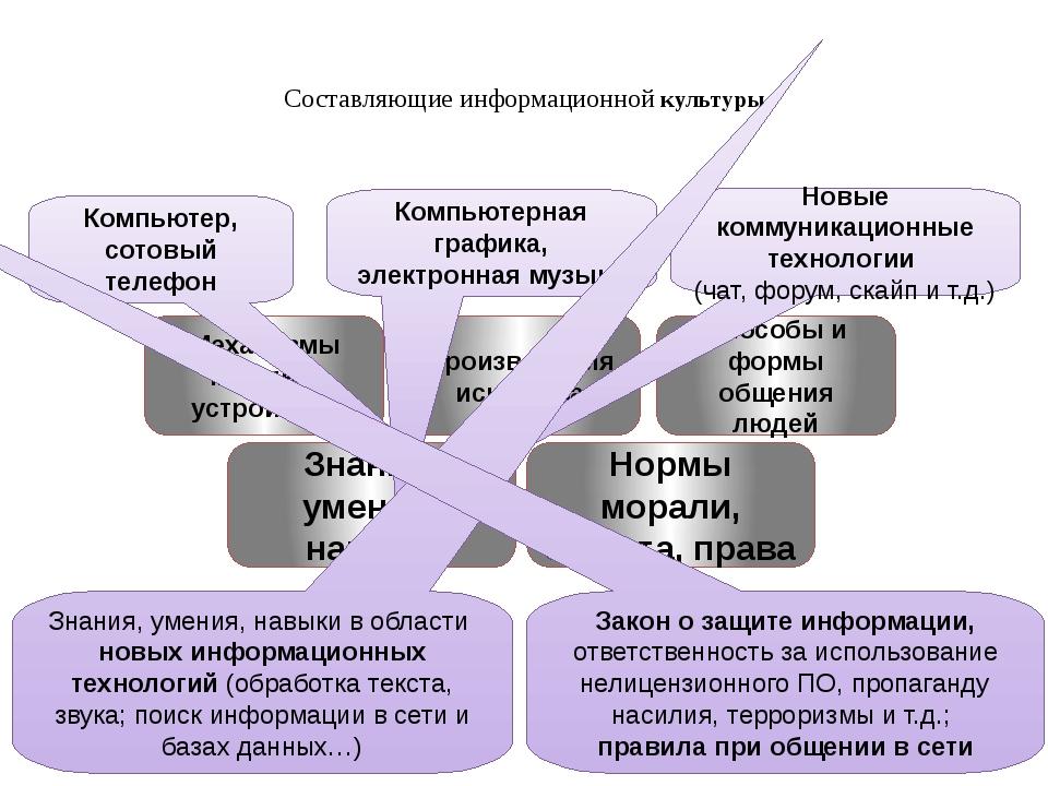 Составляющие информационной культуры Компьютер, сотовый телефон Компьютерная...