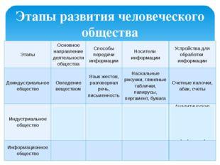 Этапы развития человеческого общества Этапы Основное направление деятельности