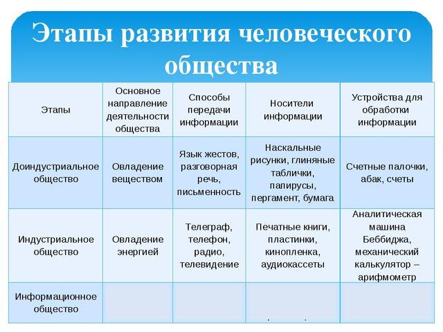 Этапы развития человеческого общества Этапы Основное направление деятельности...