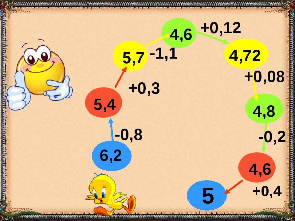 6,2 -0,8 5,4 +0,3 5,7 -1,1 4,6 +0,12 4,72 +0,08 4,8 -0,2 4,6 +0,4 5