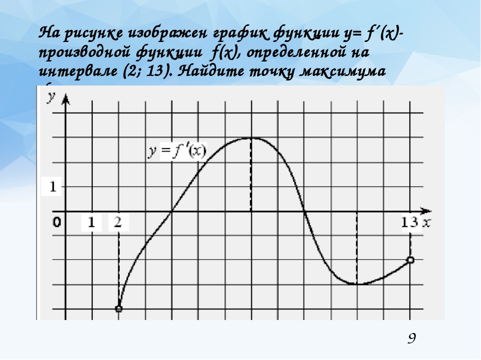 На рисунке изображен график функции y= f´(x)- производной функции f(x), опред...