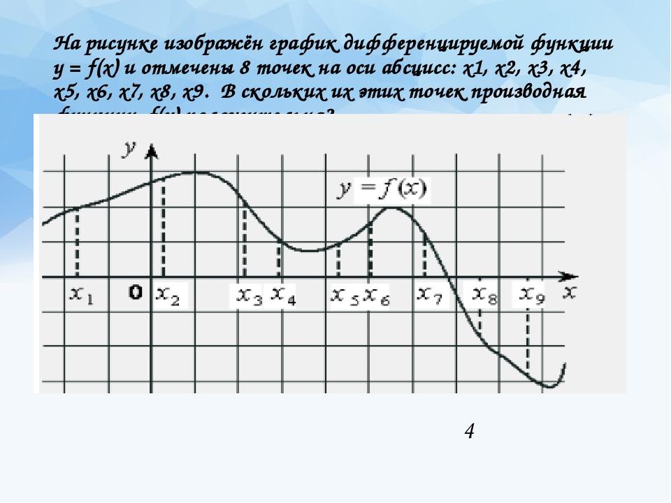 На рисунке изображён график дифференцируемой функции у = f(x) и отмечены 8 то...