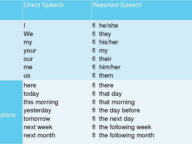 DirectSpeech ReportedSpeech Changeofpronouns I We my your our me us ⇒ he/sh...