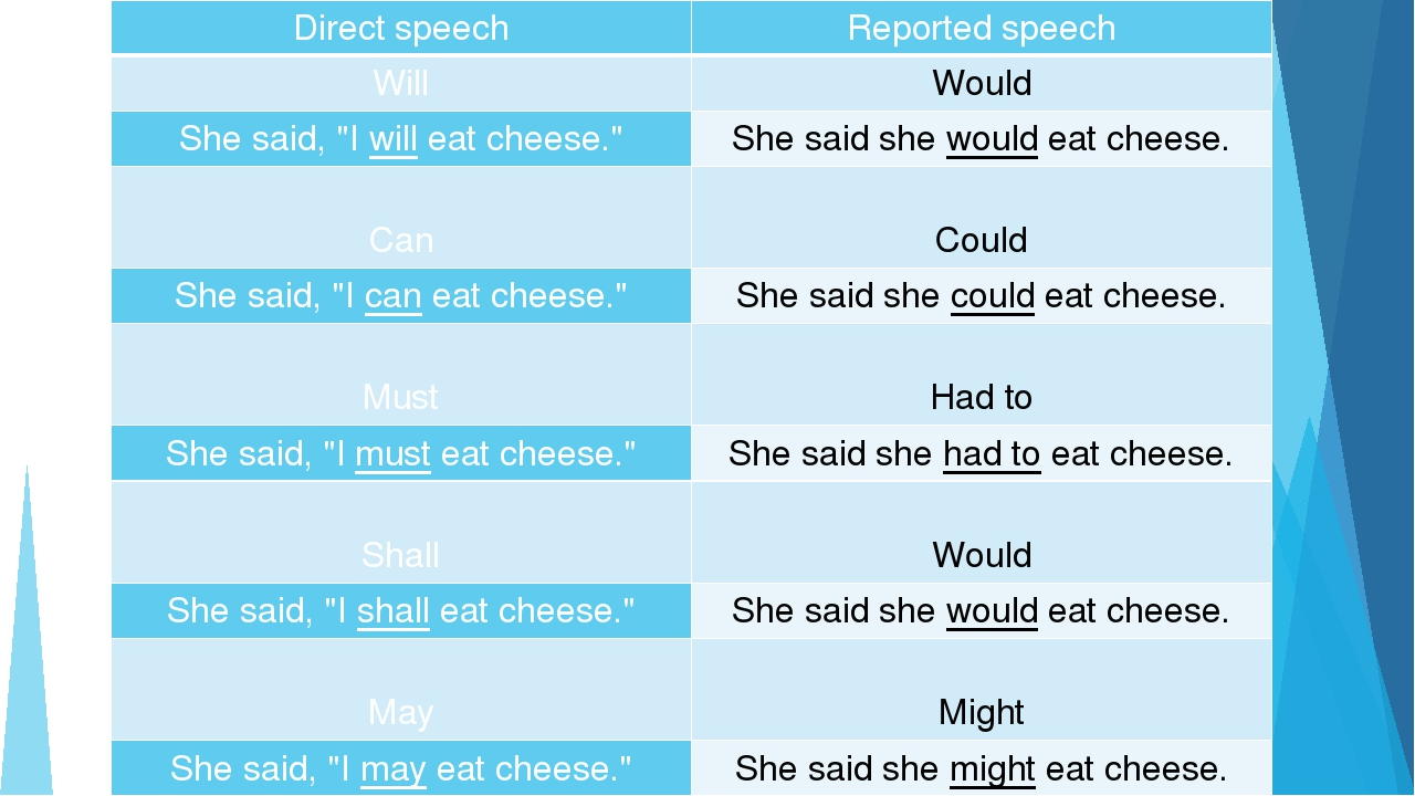 "Directspeech Reported speech Will Would She said, ""I will eat cheese."" She sa..."