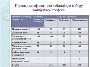 Приклад морфологічної таблиці для вибору майбутньої професії Найбільш значущі