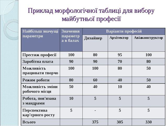 Приклад морфологічної таблиці для вибору майбутньої професії Найбільш значущі...