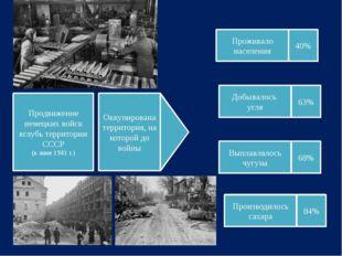 Продвижение немецких войск вглубь территории СССР (к зиме 1941 г.) Оккупирова