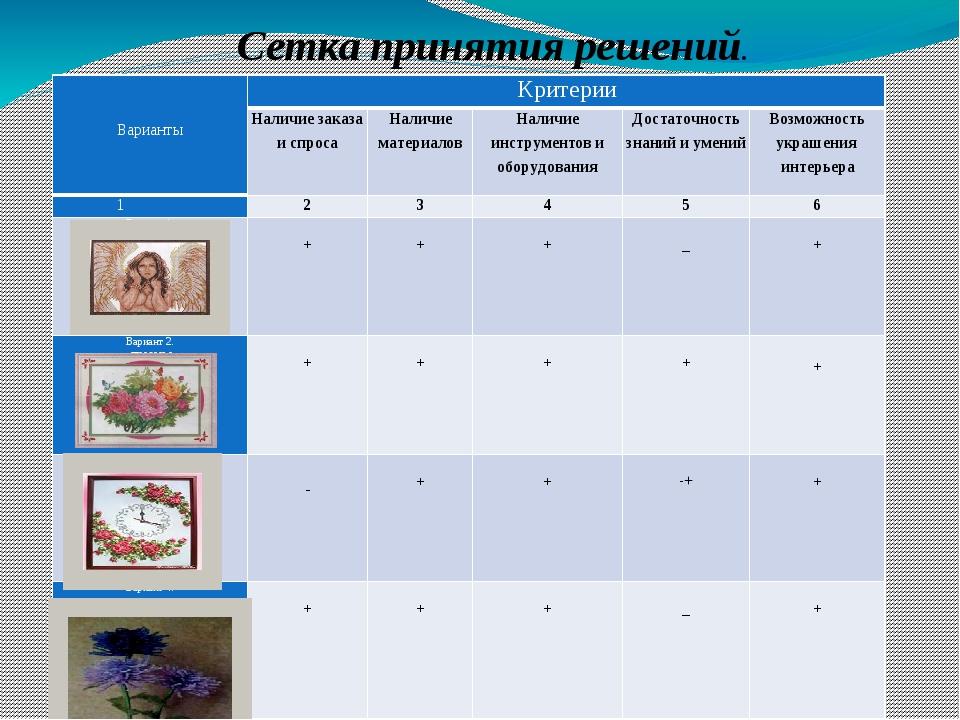 Сетка принятия решений.   Варианты  Критерии Наличие заказа и спроса Налич...