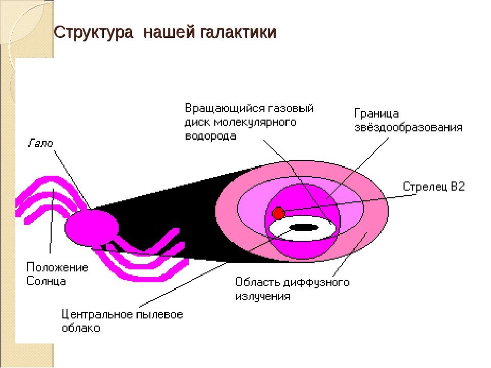 Структура нашей галактики