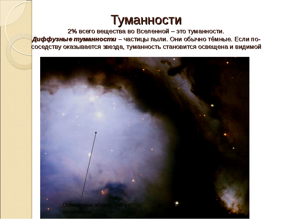 Тёмные участки Освещённая область той же туманности Туманности 2% всего вещес...