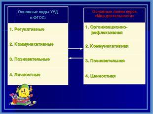 Основные виды УУД в ФГОС: 1. Регулятивные 2. Коммуникативные 3. Познавательн