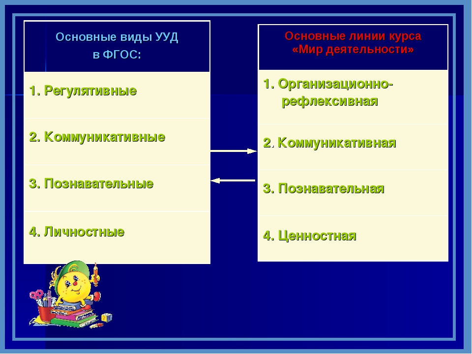 Основные виды УУД в ФГОС: 1. Регулятивные 2. Коммуникативные 3. Познавательн...