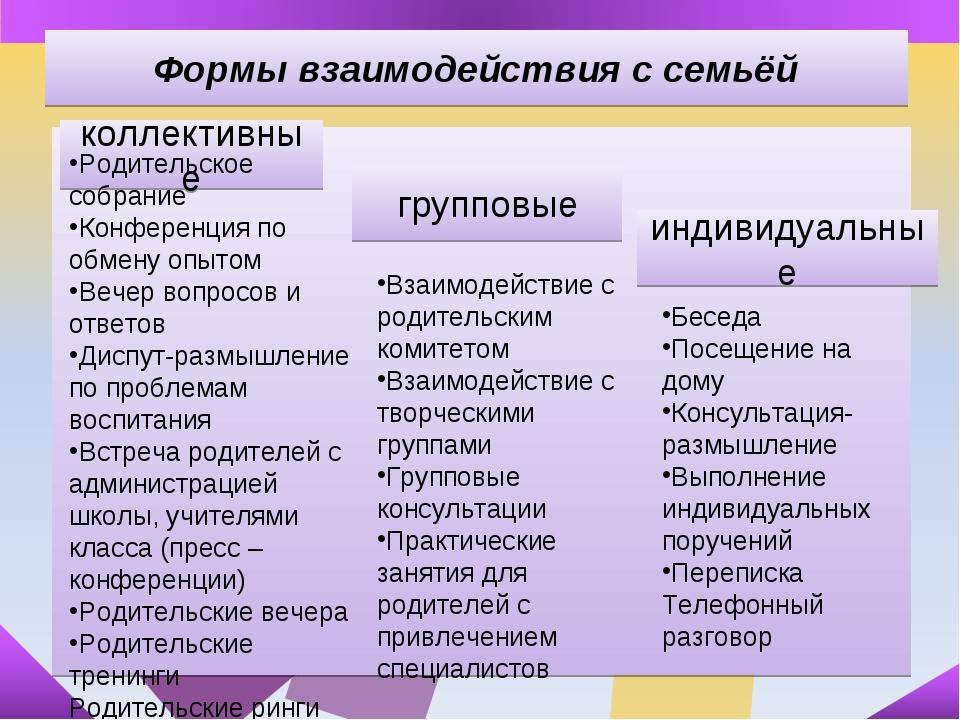 Формы взаимодействия с семьёй коллективные Родительское собрание Конференция...