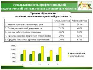 Уровень обученности младших школьников проектной деятельности Результативност