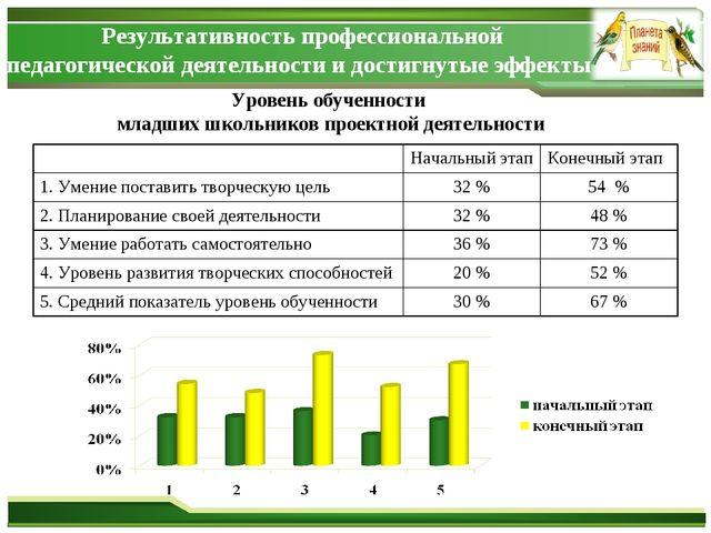 Уровень обученности младших школьников проектной деятельности Результативност...