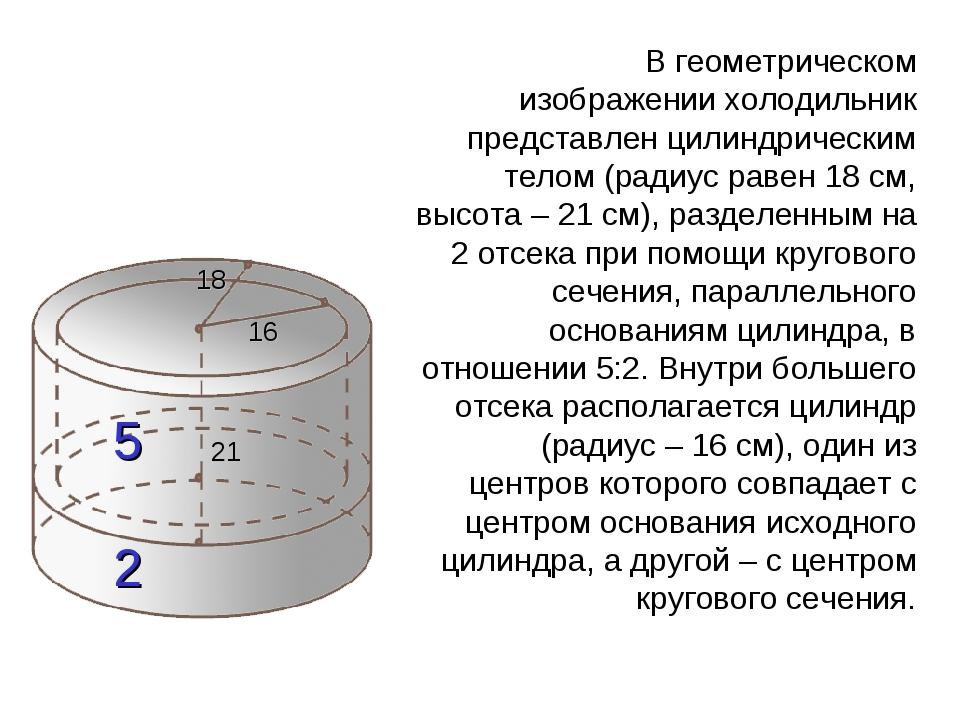 18 21 5 2 16 Геометрическая интерпретация задачи В геометрическом изображени...