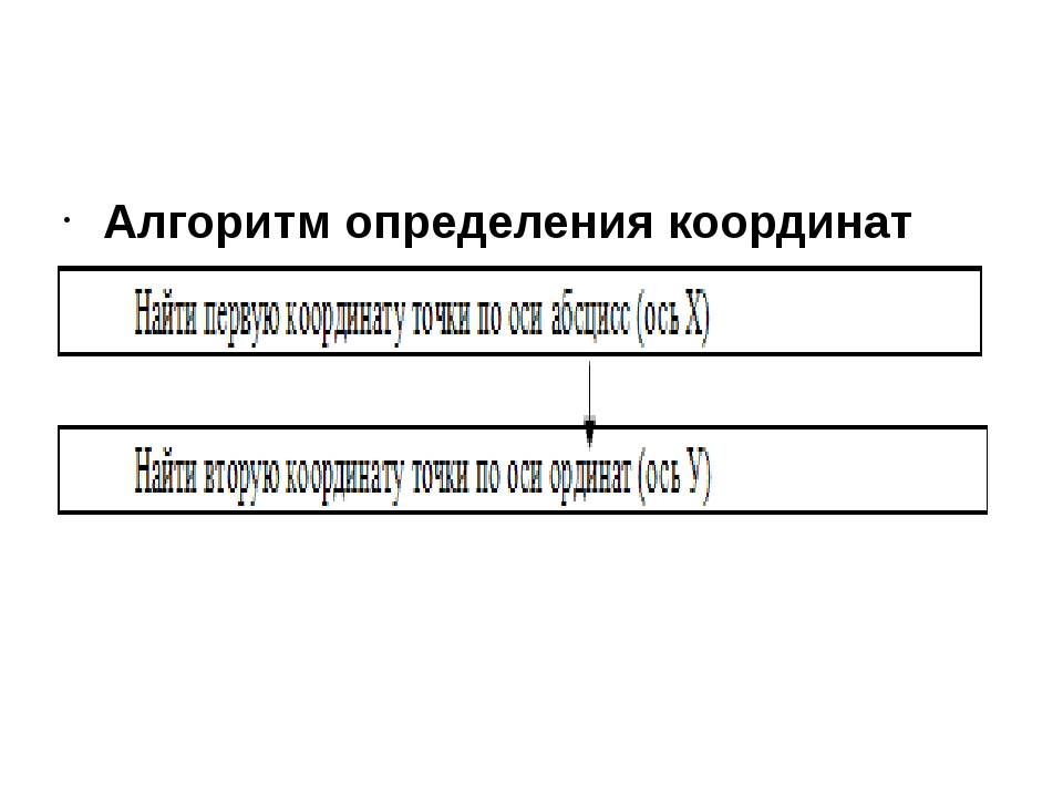 Алгоритм определения координат точки