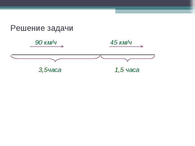 Решение задачи 90 км/ч 3,5часа 1,5 часа 45 км/ч