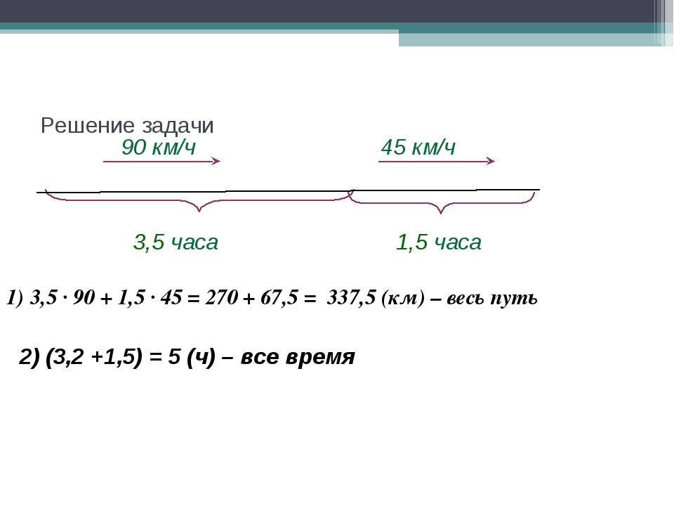 Решение задачи 90 км/ч 3,5 часа 1,5 часа 45 км/ч 2) (3,2 +1,5) = 5 (ч) – все...