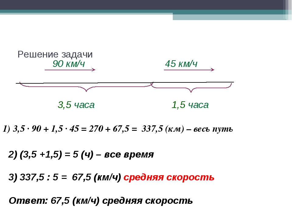Решение задачи 90 км/ч 3,5 часа 1,5 часа 45 км/ч 2) (3,5 +1,5) = 5 (ч) – все...