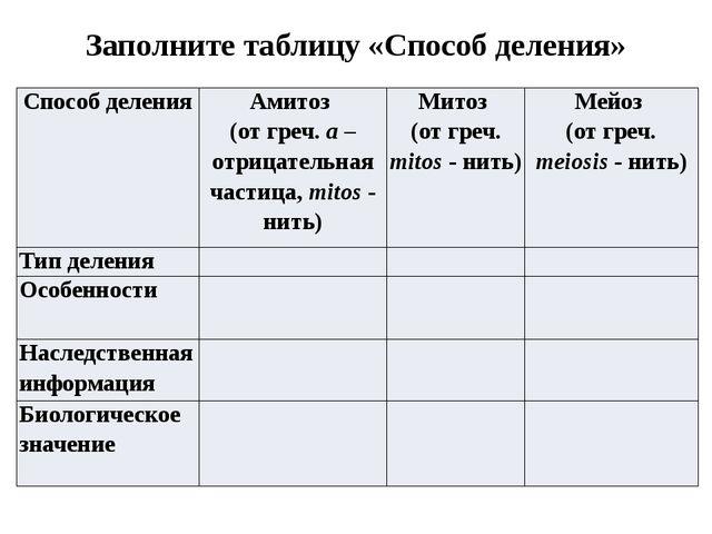 Заполните таблицу «Способ деления» Способ деления Амитоз (от греч.a– отрицате...