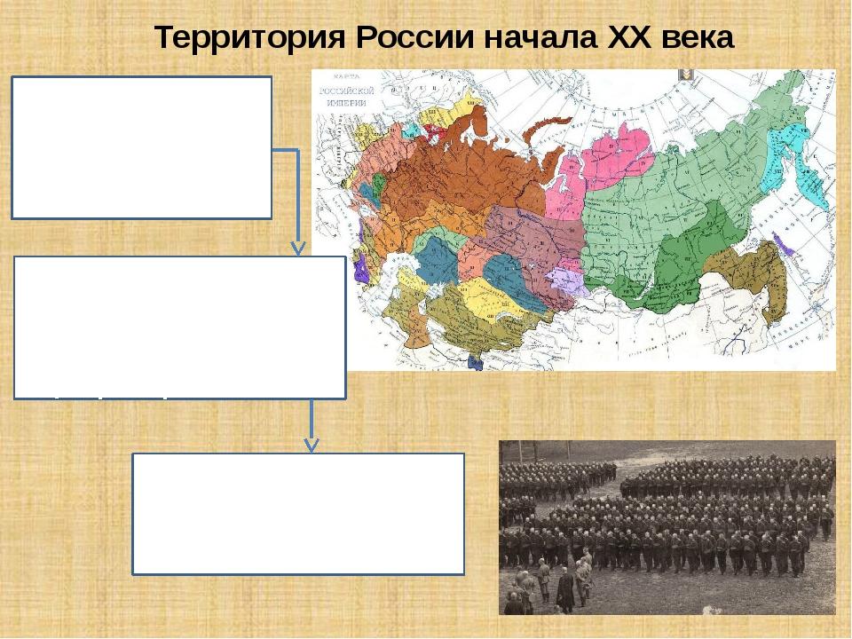 Государственный строй Российской империи в начале ХХ века В начале ХХ века Ро...