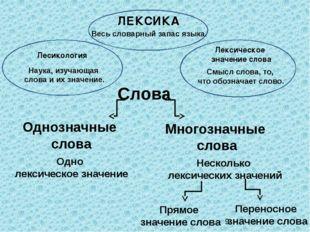 Однозначные слова Многозначные слова Одно лексическое значение Несколько лек